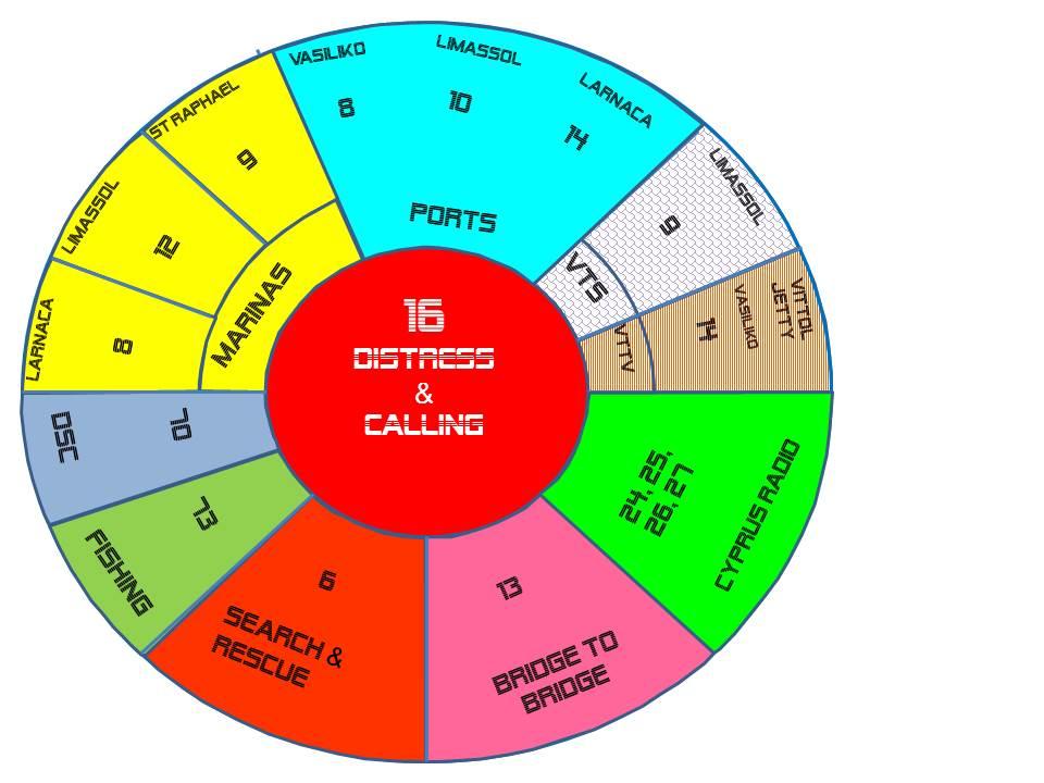 Χρήση του VHF στη Ναυτιλία – ΚΥΠΡΟΣ ΡΑΔΙΟ