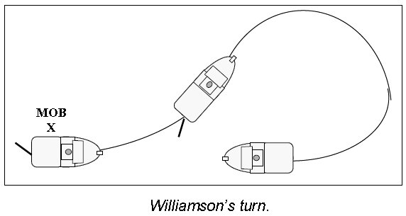Williamsons turn